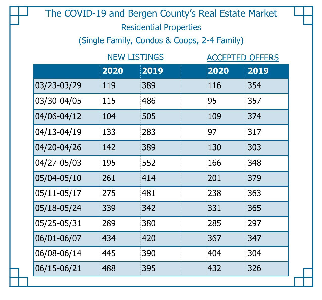 The COVID-19 and Bergen County's Real Estate Market I Residential Properties (Single Family, Condos & Coops, 2-4 Family) First two numbers for each date range are New Listings (2020 compared to 2019), next two numbers for each date range are Accepted Offers (2020 compared to 2019). 03/23-03/29 119 389 116 354 03/30-04/05 115 486 95 357 04/06-04/12 104 505 109 374 04/13-04/19 133 283 97 317 04/20-04/26 142 389 130 303 04/27-05/03 195 552 166 348 05/04-05/10 261 414 201 379 05/11-05/17 275 481 238 363 05/18-05/24 339 342 331 365 05/25-05/31 289 380 285 297 06/01-06/07 434 420 367 347 06/08-06/14 445 390 404 304 06/15-06/21 488 395 432 326